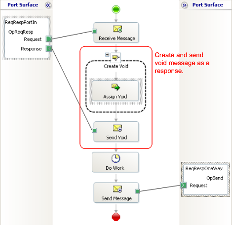 BizTalk Orchestration With Request Response Port