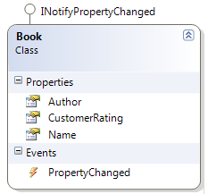 Class Diagram of the Book class