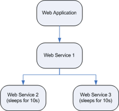 Logical architecture of the applications