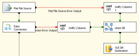 Xmlify Data Flow