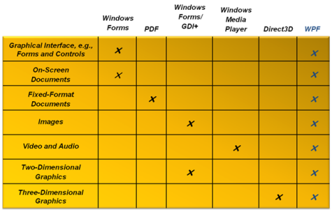 WPF vs other platforms